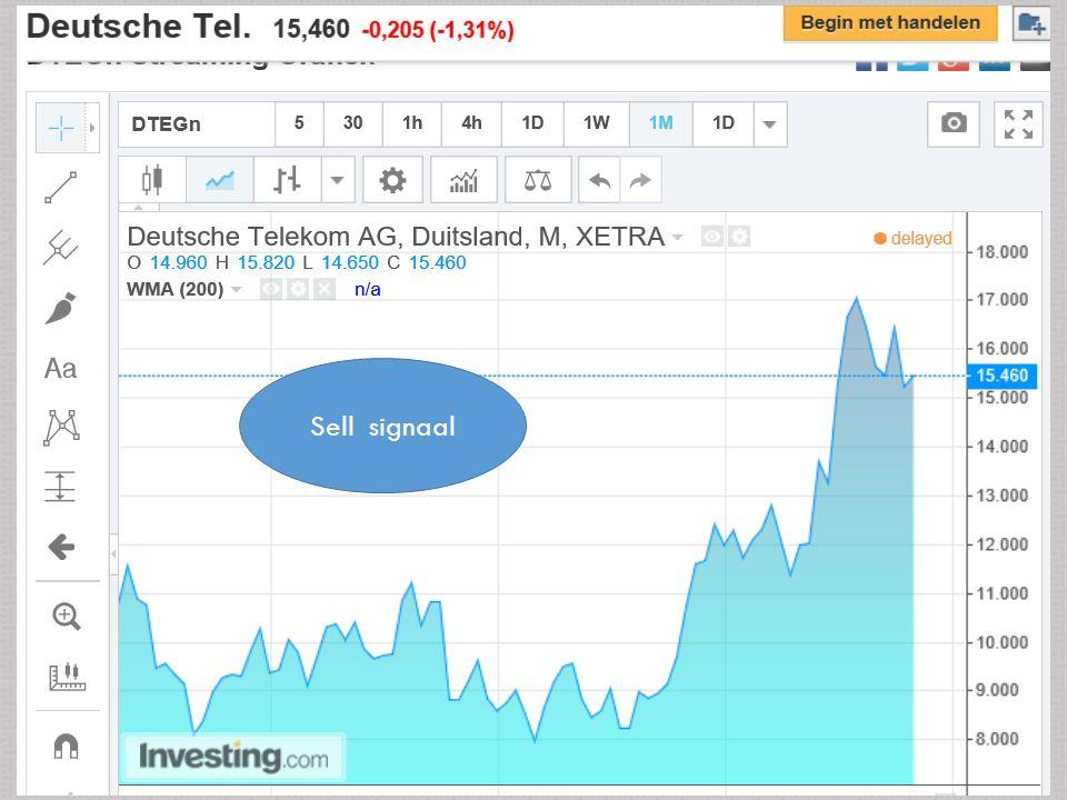 26/10/2015 20 Sell signaal