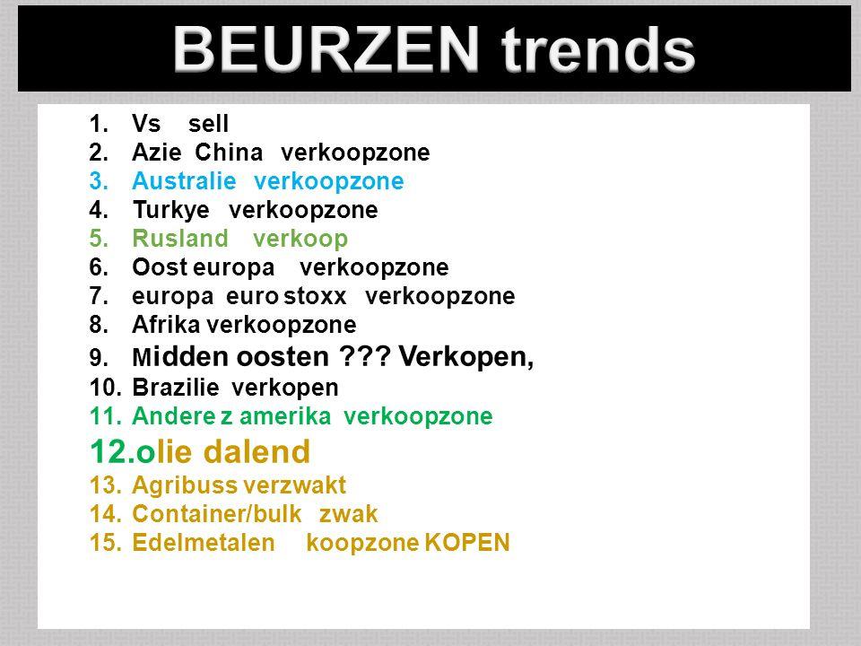 26/10/20154 1.Vs sell 2.Azie China verkoopzone 3.Australie verkoopzone 4.Turkye verkoopzone 5.Rusland verkoop 6.Oost europa verkoopzone 7.europa euro stoxx verkoopzone 8.Afrika verkoopzone 9.M idden oosten .