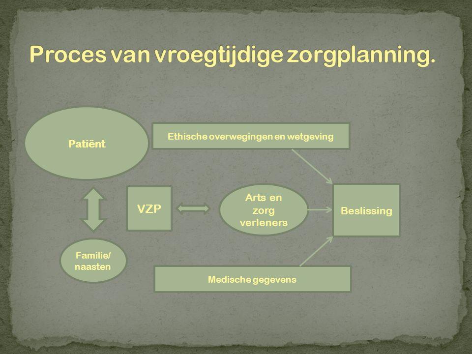 Patiënt Familie/ naasten VZP Arts en zorg verleners Ethische overwegingen en wetgeving Medische gegevens Beslissing