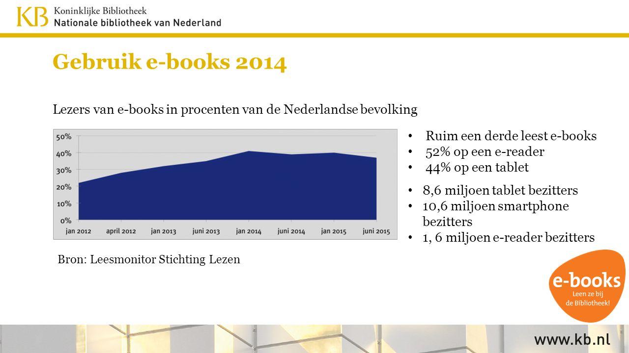 Gebruik e-books 2014 Lezers van e-books in procenten van de Nederlandse bevolking Bron: Leesmonitor Stichting Lezen 8,6 miljoen tablet bezitters 10,6 miljoen smartphone bezitters 1, 6 miljoen e-reader bezitters Ruim een derde leest e-books 52% op een e-reader 44% op een tablet