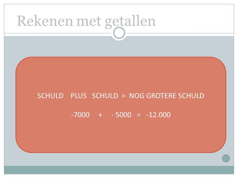 SCHULD PLUS SCHULD = NOG GROTERE SCHULD -7000 + - 5000 = -12.000