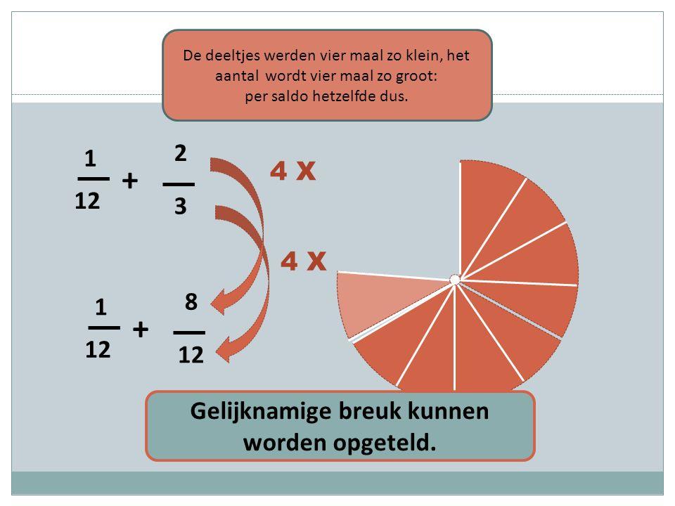 3 2 12 1 + 8 1 + 4 X Gelijknamige breuk kunnen worden opgeteld. De deeltjes werden vier maal zo klein, het aantal wordt vier maal zo groot: per saldo