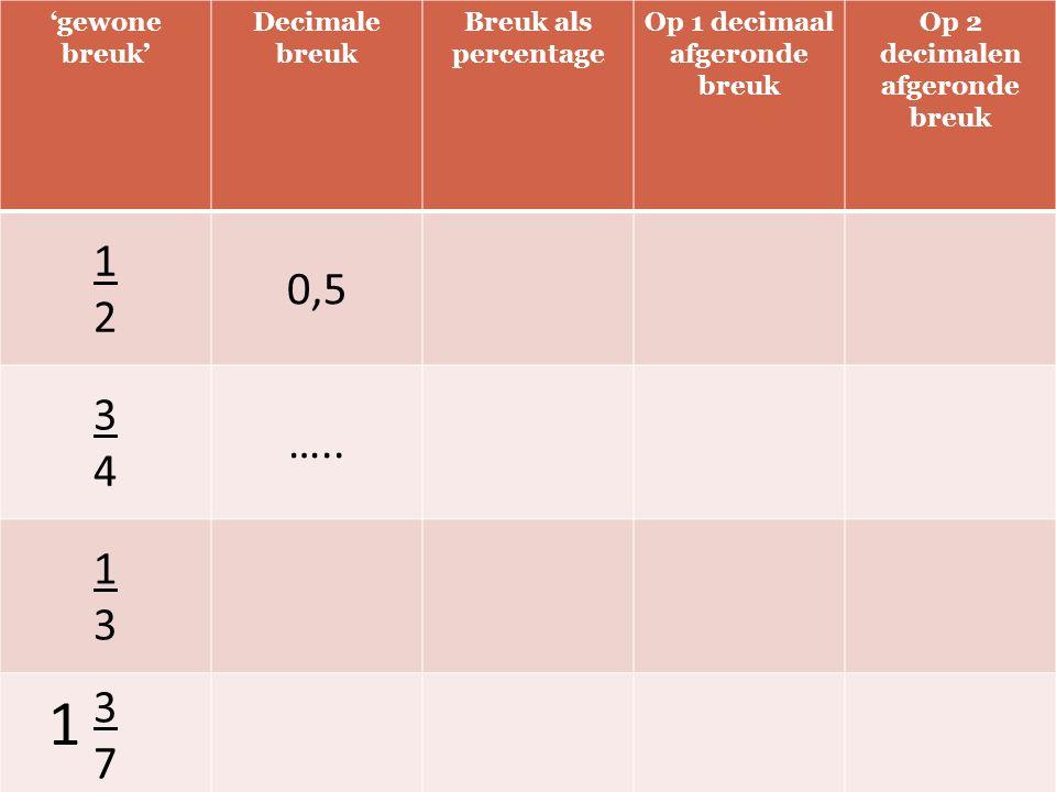 'gewone breuk' Decimale breuk Breuk als percentage Op 1 decimaal afgeronde breuk Op 2 decimalen afgeronde breuk 1212 0,5 3434 ….. 1313 3737 1