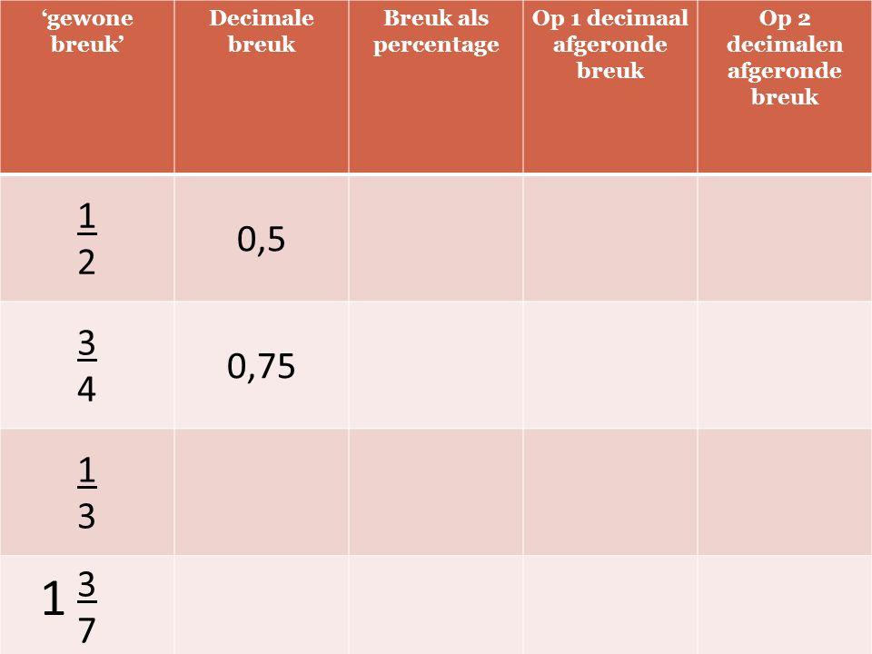 'gewone breuk' Decimale breuk Breuk als percentage Op 1 decimaal afgeronde breuk Op 2 decimalen afgeronde breuk 1212 0,5 3434 0,75 1313 3737 1