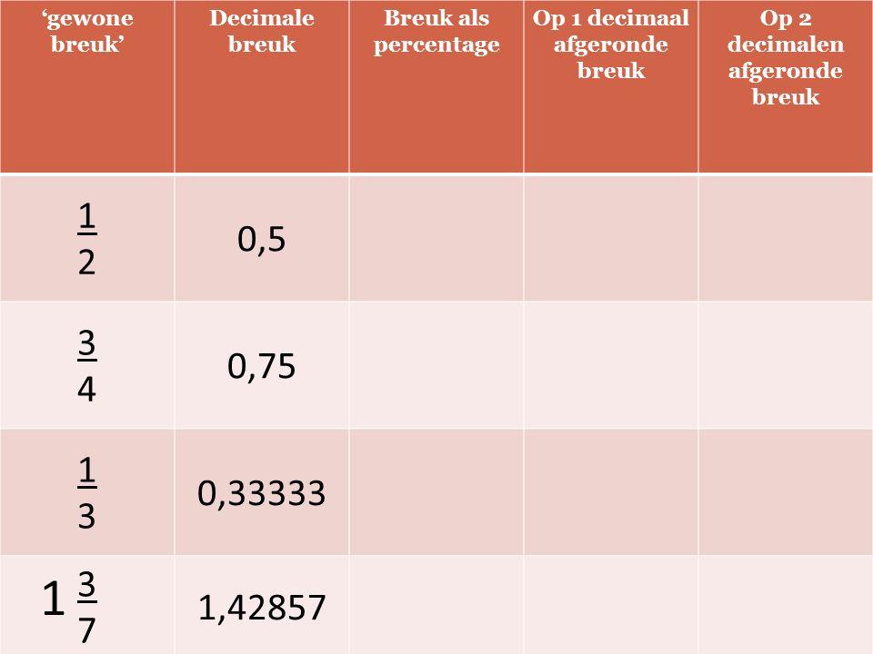 'gewone breuk' Decimale breuk Breuk als percentage Op 1 decimaal afgeronde breuk Op 2 decimalen afgeronde breuk 1212 0,5 3434 0,75 1313 0,33333 3737 1,42857 1