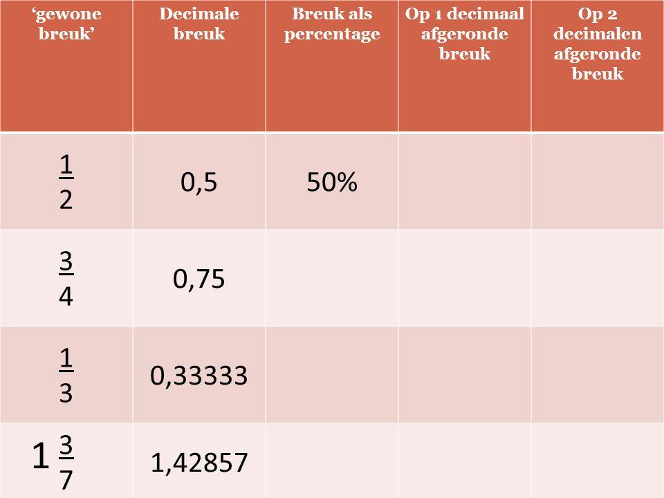 'gewone breuk' Decimale breuk Breuk als percentage Op 1 decimaal afgeronde breuk Op 2 decimalen afgeronde breuk 1212 0,550% 3434 0,75 1313 0,33333 3737 1,42857 1