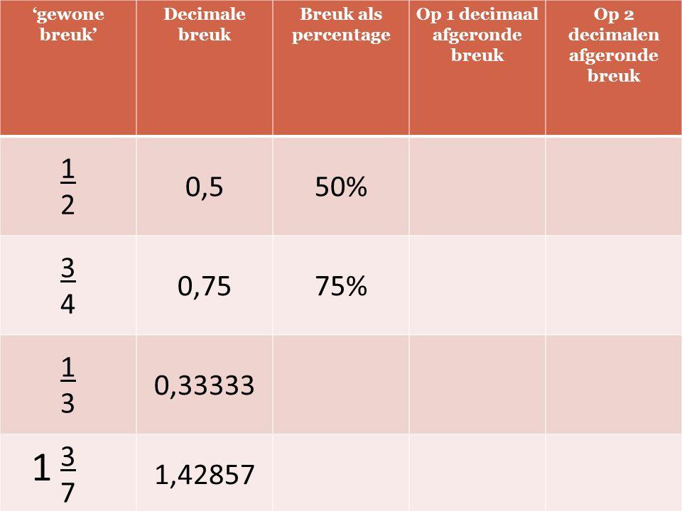 'gewone breuk' Decimale breuk Breuk als percentage Op 1 decimaal afgeronde breuk Op 2 decimalen afgeronde breuk 1212 0,550% 3434 0,7575% 1313 0,33333 3737 1,42857 1