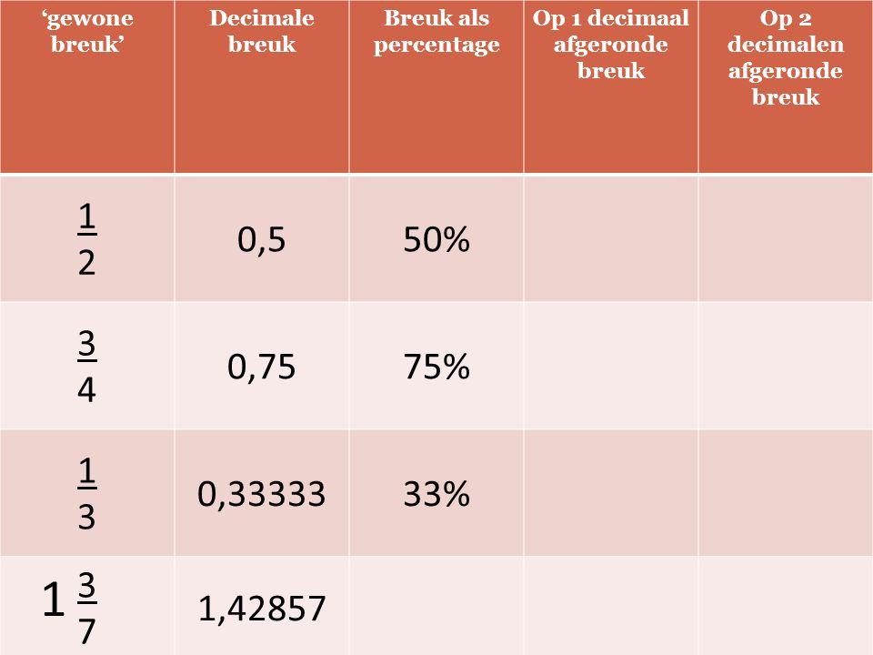 'gewone breuk' Decimale breuk Breuk als percentage Op 1 decimaal afgeronde breuk Op 2 decimalen afgeronde breuk 1212 0,550% 3434 0,7575% 1313 0,3333333% 3737 1,42857 1