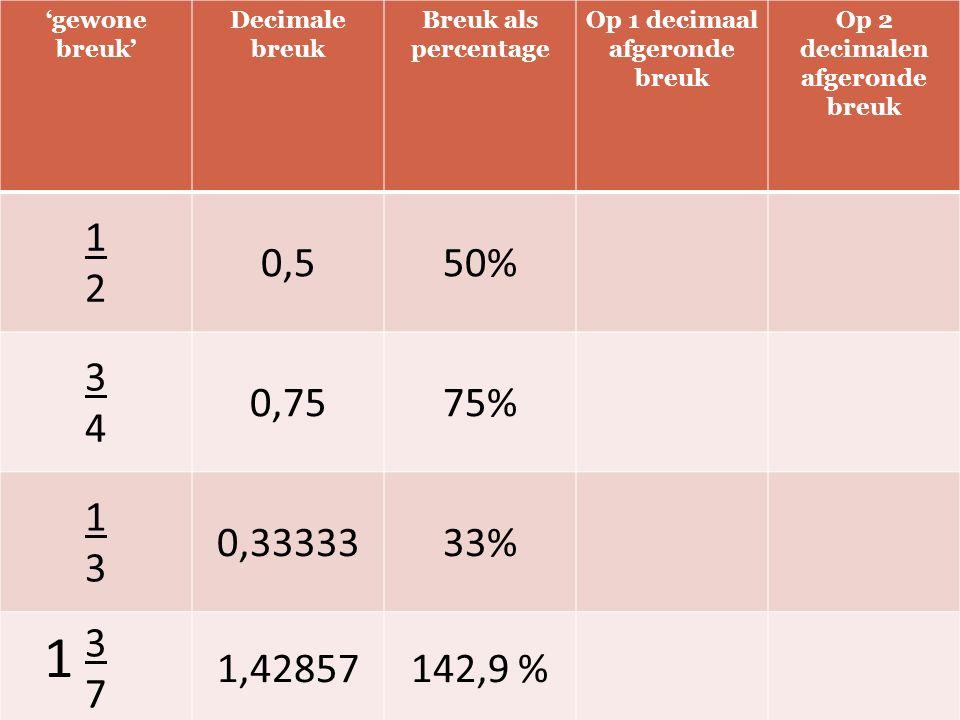 'gewone breuk' Decimale breuk Breuk als percentage Op 1 decimaal afgeronde breuk Op 2 decimalen afgeronde breuk 1212 0,550% 3434 0,7575% 1313 0,3333333% 3737 1,42857142,9 % 1