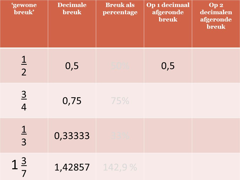 'gewone breuk' Decimale breuk Breuk als percentage Op 1 decimaal afgeronde breuk Op 2 decimalen afgeronde breuk 1212 0,550%0,5 3434 0,7575% 1313 0,3333333% 3737 1,42857142,9 % 1