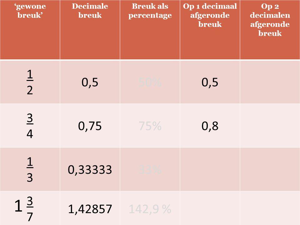 'gewone breuk' Decimale breuk Breuk als percentage Op 1 decimaal afgeronde breuk Op 2 decimalen afgeronde breuk 1212 0,550%0,5 3434 0,7575%0,8 1313 0,3333333% 3737 1,42857142,9 % 1