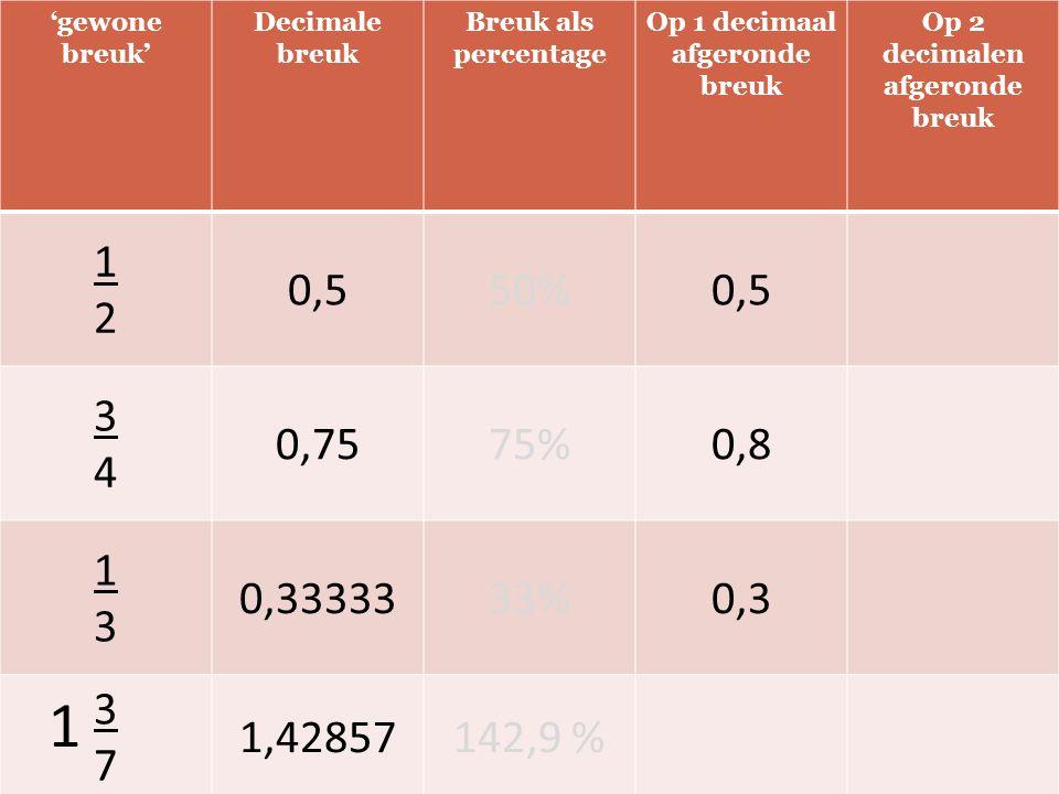 'gewone breuk' Decimale breuk Breuk als percentage Op 1 decimaal afgeronde breuk Op 2 decimalen afgeronde breuk 1212 0,550%0,5 3434 0,7575%0,8 1313 0,3333333%0,3 3737 1,42857142,9 % 1