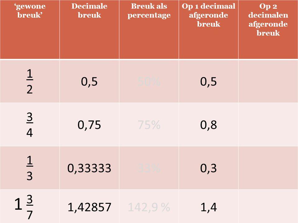 'gewone breuk' Decimale breuk Breuk als percentage Op 1 decimaal afgeronde breuk Op 2 decimalen afgeronde breuk 1212 0,550%0,5 3434 0,7575%0,8 1313 0,3333333%0,3 3737 1,42857142,9 %1,4 1
