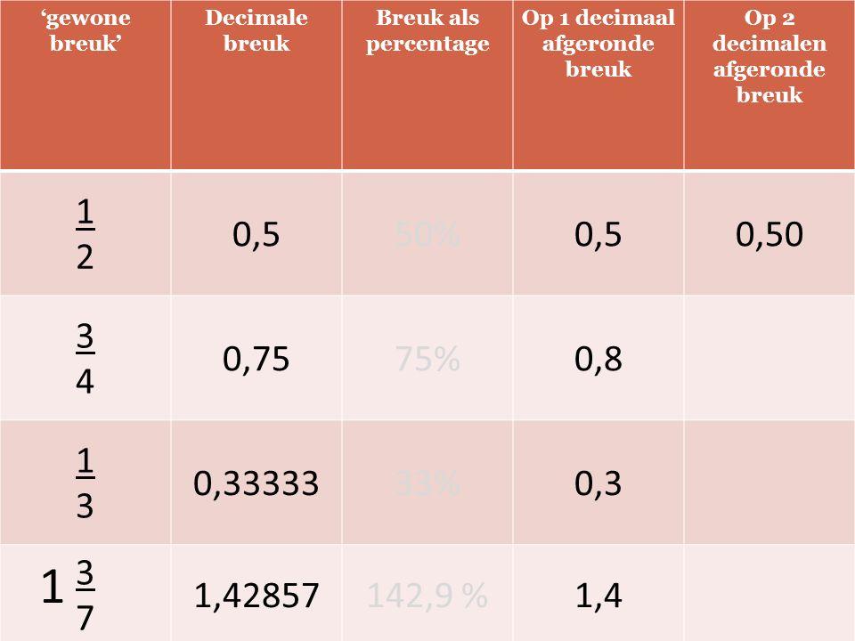 'gewone breuk' Decimale breuk Breuk als percentage Op 1 decimaal afgeronde breuk Op 2 decimalen afgeronde breuk 1212 0,550%0,50,50 3434 0,7575%0,8 131