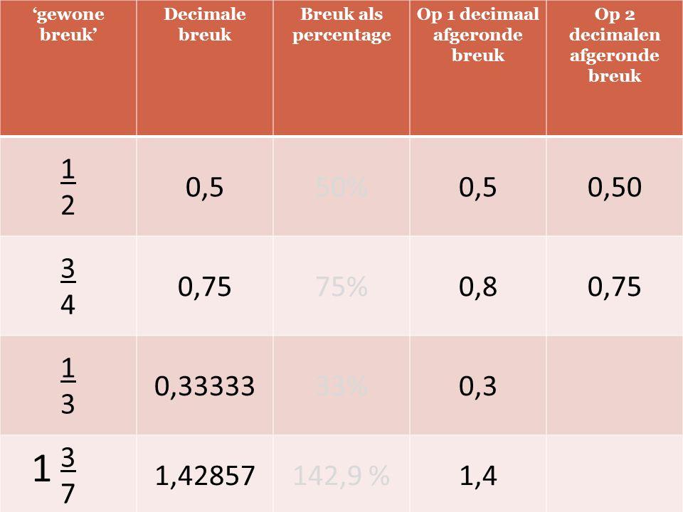 'gewone breuk' Decimale breuk Breuk als percentage Op 1 decimaal afgeronde breuk Op 2 decimalen afgeronde breuk 1212 0,550%0,50,50 3434 0,7575%0,80,75 1313 0,3333333%0,3 3737 1,42857142,9 %1,4 1