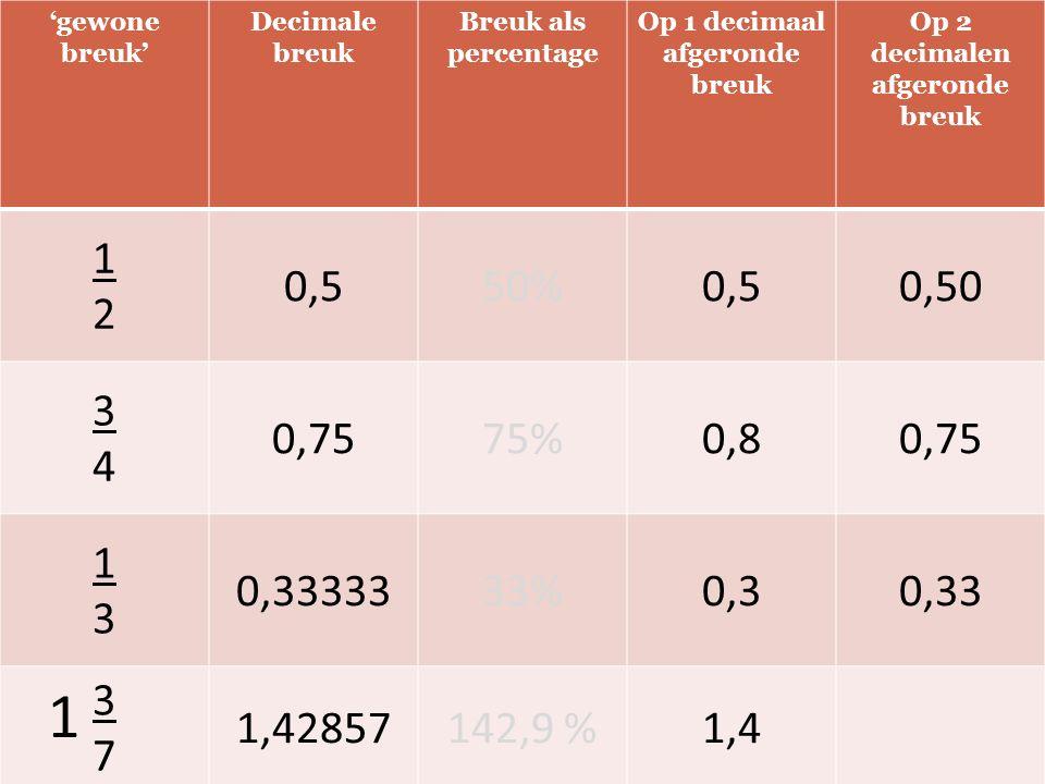 'gewone breuk' Decimale breuk Breuk als percentage Op 1 decimaal afgeronde breuk Op 2 decimalen afgeronde breuk 1212 0,550%0,50,50 3434 0,7575%0,80,75 1313 0,3333333%0,30,33 3737 1,42857142,9 %1,4 1