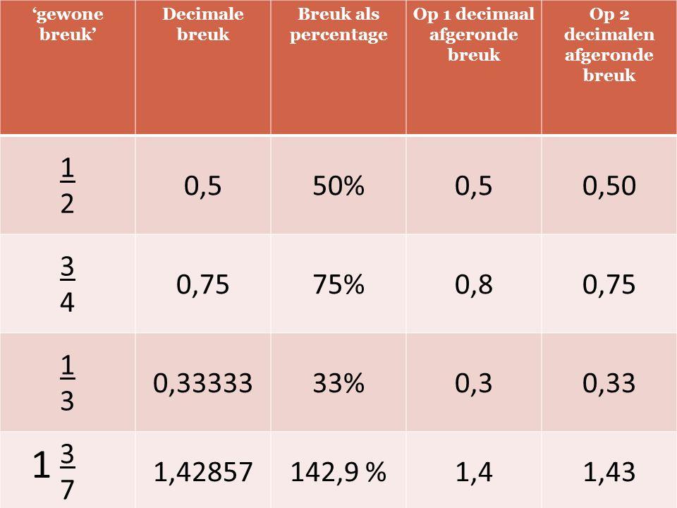 'gewone breuk' Decimale breuk Breuk als percentage Op 1 decimaal afgeronde breuk Op 2 decimalen afgeronde breuk 1212 0,550%0,50,50 3434 0,7575%0,80,75 1313 0,3333333%0,30,33 3737 1,42857142,9 %1,41,43 1