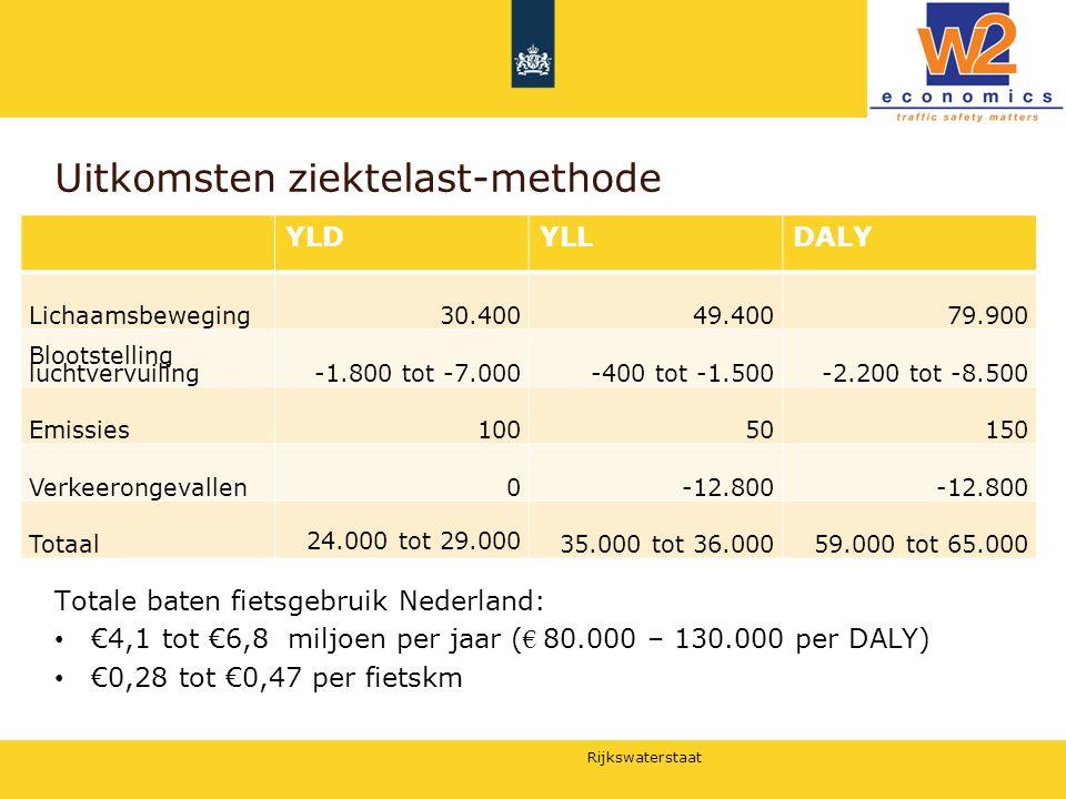 Rijkswaterstaat Uitkomsten ziektelast-methode YLDYLLDALY Lichaamsbeweging30.40049.40079.900 Blootstelling luchtvervuiling-1.800 tot -7.000-400 tot -1.