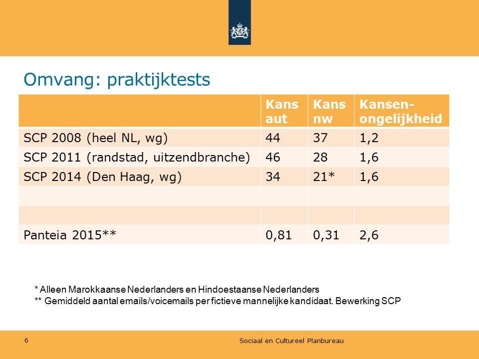 Omvang: praktijktests Kans aut Kans nw Kansen- ongelijkheid SCP 2008 (heel NL, wg)44371,2 SCP 2011 (randstad, uitzendbranche)46281,6 SCP 2014 (Den Haa