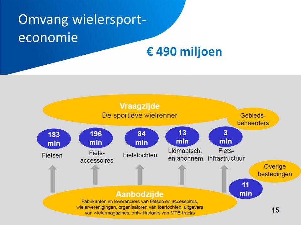 Omvang wielersport- economie € 490 miljoen