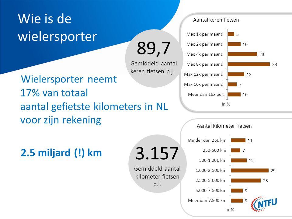 Wie is de wielersporter Wielersporter neemt 17% van totaal aantal gefietste kilometers in NL voor zijn rekening 2.5 miljard (!) km 89,7 Gemiddeld aantal keren fietsen p.j.