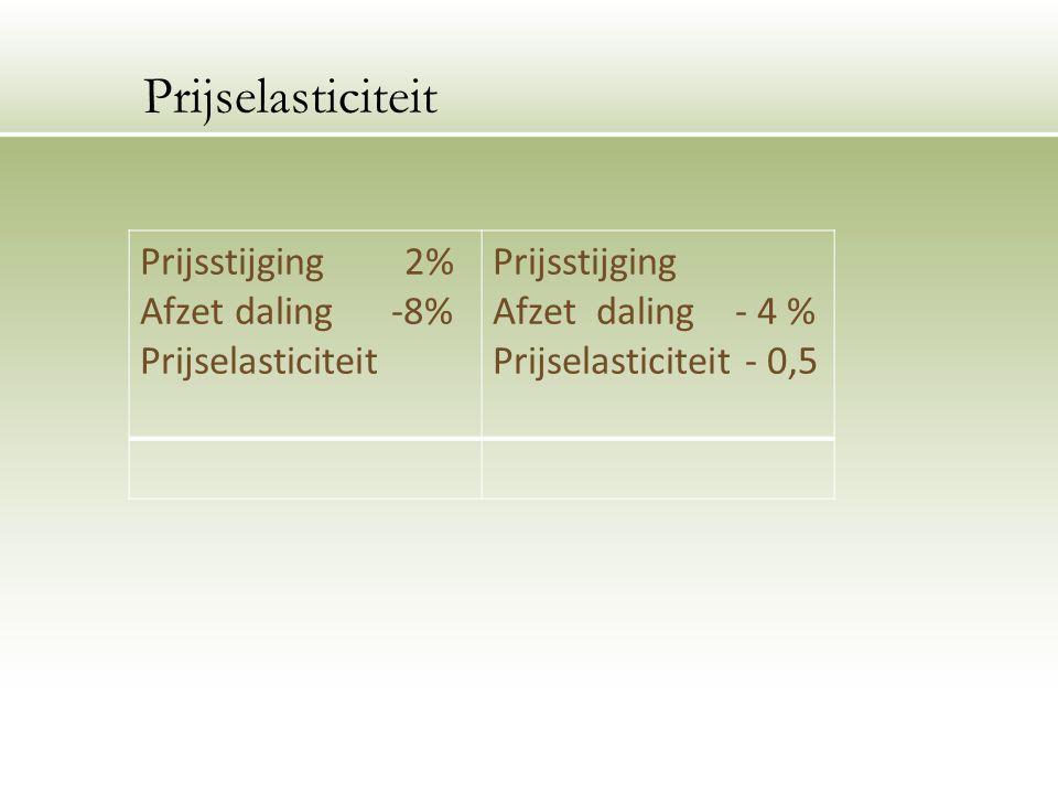 Prijsstijging 2% Afzet daling -8% Prijselasticiteit Prijsstijging Afzet daling - 4 % Prijselasticiteit - 0,5 Prijselasticiteit