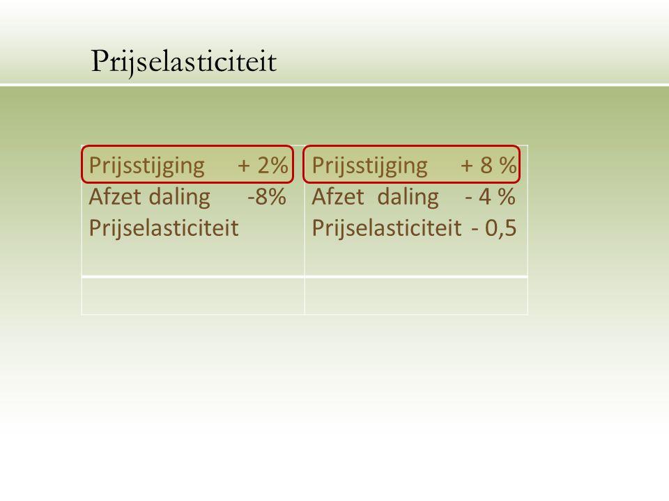 Prijsstijging + 2% Afzet daling -8% Prijselasticiteit Prijsstijging + 8 % Afzet daling - 4 % Prijselasticiteit - 0,5 Prijselasticiteit