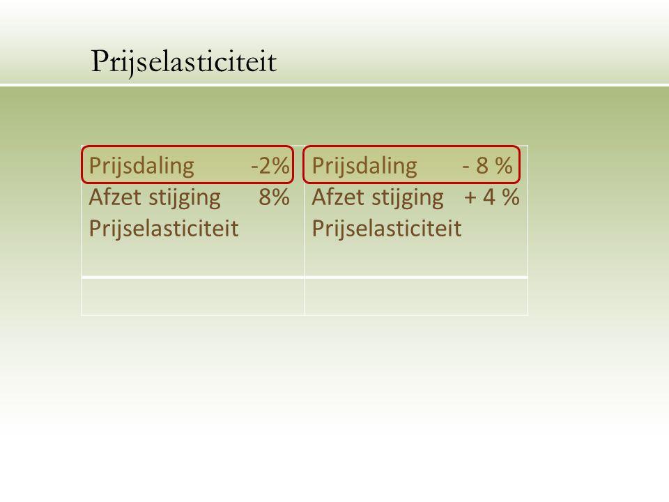 Prijsdaling -2% Afzet stijging 8% Prijselasticiteit Prijsdaling - 8 % Afzet stijging + 4 % Prijselasticiteit