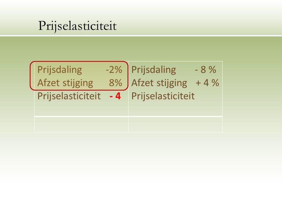 Prijsdaling -2% Afzet stijging 8% Prijselasticiteit - 4 Prijsdaling - 8 % Afzet stijging + 4 % Prijselasticiteit