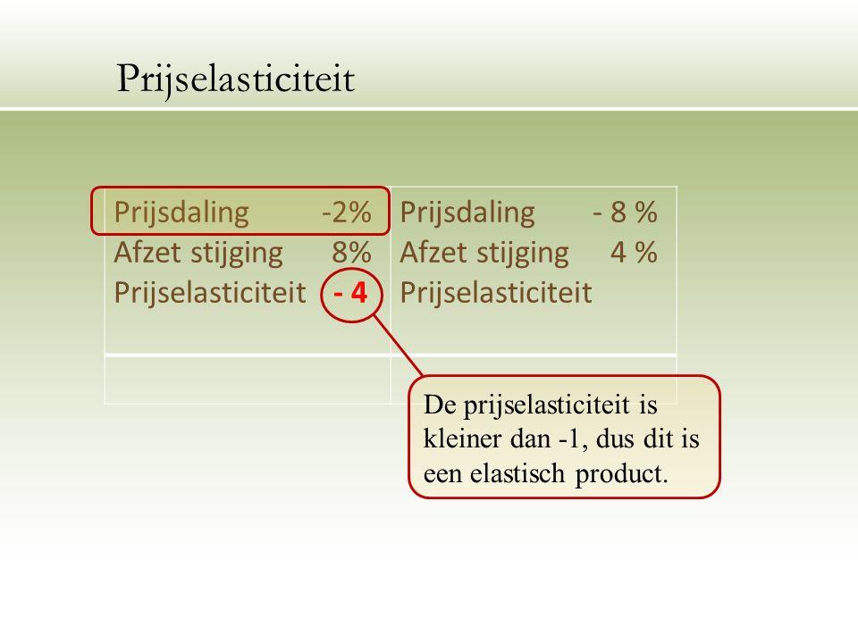 Prijsdaling -2% Afzet stijging 8% Prijselasticiteit - 4 Prijsdaling - 8 % Afzet stijging 4 % Prijselasticiteit De prijselasticiteit is kleiner dan -1, dus dit is een elastisch product.