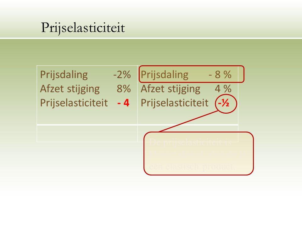 Prijsdaling -2% Afzet stijging 8% Prijselasticiteit - 4 Prijsdaling - 8 % Afzet stijging 4 % Prijselasticiteit -½ Prijselasticiteit De prijselasticiteit is kleiner dan -1, dus dit is een elastisch product.