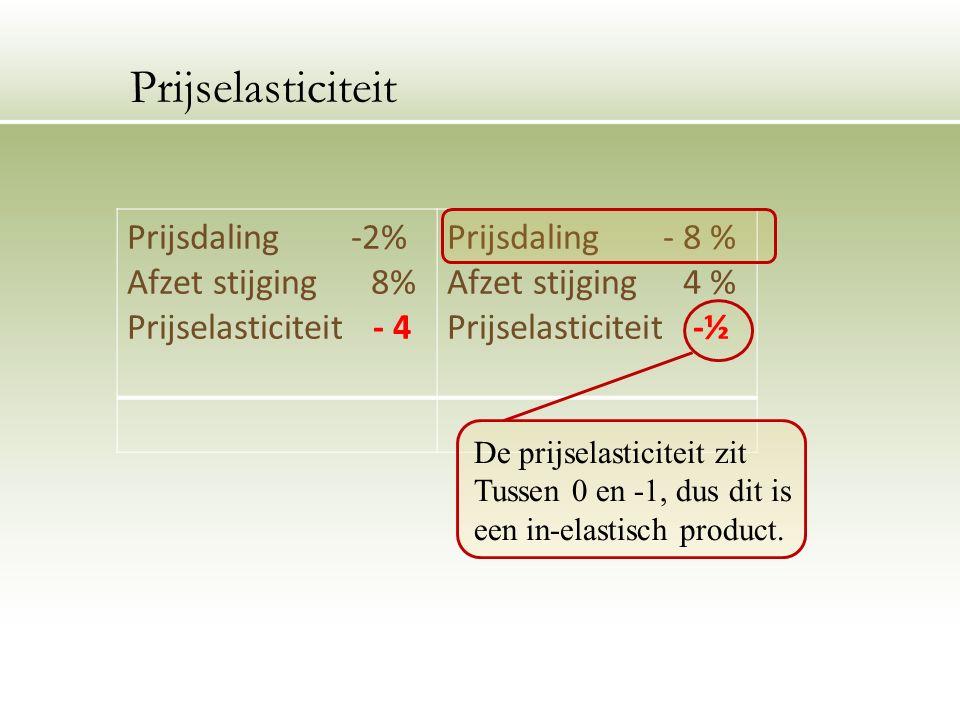 Prijsdaling -2% Afzet stijging 8% Prijselasticiteit - 4 Prijsdaling - 8 % Afzet stijging 4 % Prijselasticiteit -½ Prijselasticiteit De prijselasticiteit zit Tussen 0 en -1, dus dit is een in-elastisch product.