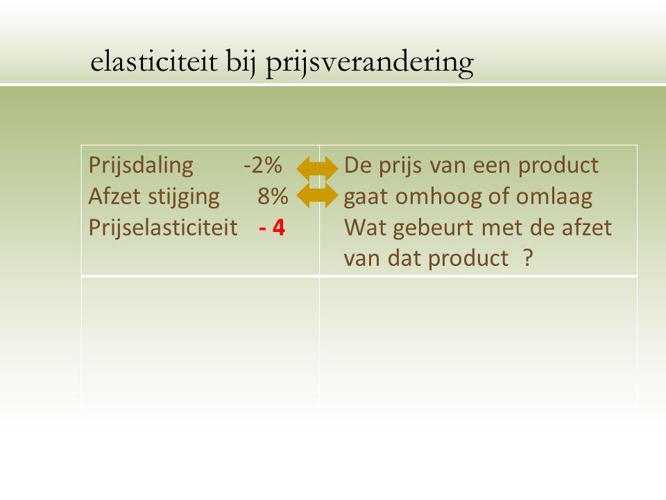 Prijsdaling -2% Afzet stijging 8% Prijselasticiteit - 4 De prijs van een product gaat omhoog of omlaag Wat gebeurt met de afzet van dat product .