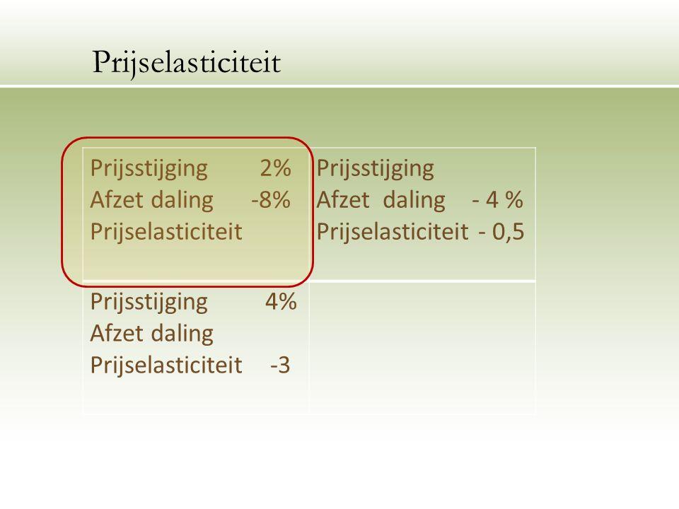 Prijsstijging 2% Afzet daling -8% Prijselasticiteit Prijsstijging Afzet daling - 4 % Prijselasticiteit - 0,5 Prijsstijging 4% Afzet daling Prijselasticiteit -3 Prijselasticiteit