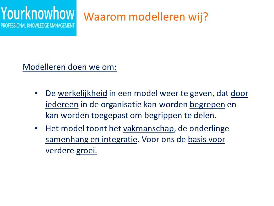 Waarom modelleren wij? Modelleren doen we om: De werkelijkheid in een model weer te geven, dat door iedereen in de organisatie kan worden begrepen en
