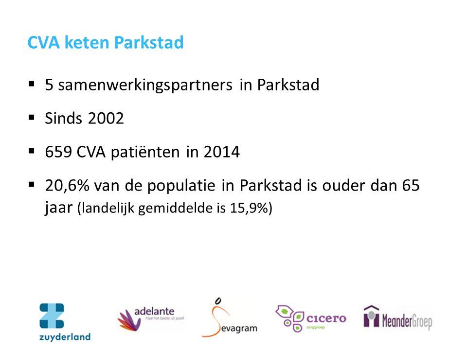 CVA keten Parkstad  5 samenwerkingspartners in Parkstad  Sinds 2002  659 CVA patiënten in 2014  20,6% van de populatie in Parkstad is ouder dan 65 jaar (landelijk gemiddelde is 15,9%)