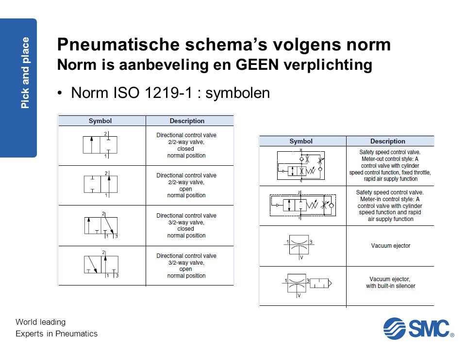 World leading Experts in Pneumatics Pneumatische schema's volgens norm Norm is aanbeveling en GEEN verplichting Norm ISO 1219-1 : symbolen Pick and place