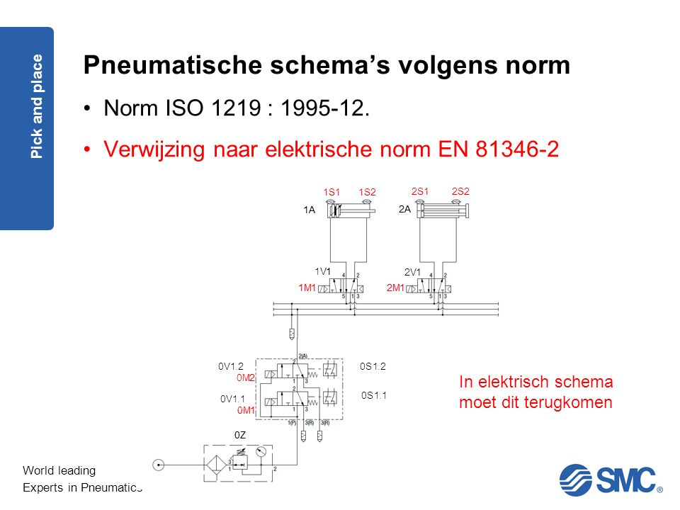 World leading Experts in Pneumatics Pneumatische schema's volgens norm Norm ISO 1219 : 1995-12.