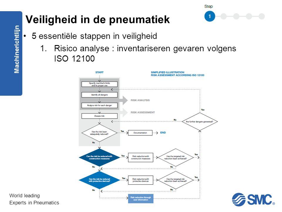 World leading Experts in Pneumatics 5 essentiële stappen in veiligheid 1.Risico analyse : inventariseren gevaren volgens ISO 12100 Machinerichtlijn Veiligheid in de pneumatiek
