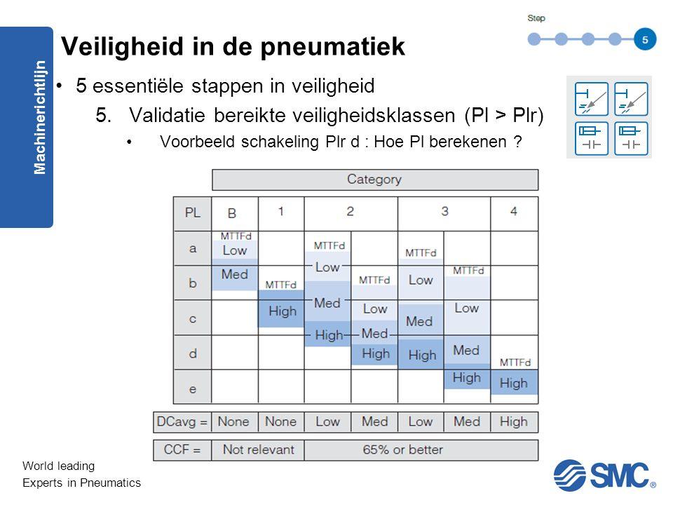 World leading Experts in Pneumatics 5 essentiële stappen in veiligheid 5.Validatie bereikte veiligheidsklassen (Pl > Plr) Voorbeeld schakeling Plr d : Hoe Pl berekenen .