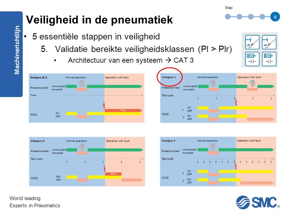 World leading Experts in Pneumatics 5 essentiële stappen in veiligheid 5.Validatie bereikte veiligheidsklassen (Pl > Plr) Architectuur van een systeem  CAT 3 Machinerichtlijn Veiligheid in de pneumatiek