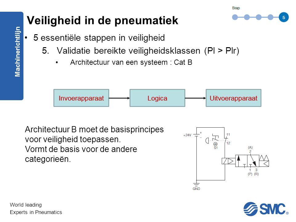 World leading Experts in Pneumatics 5 essentiële stappen in veiligheid 5.Validatie bereikte veiligheidsklassen (Pl > Plr) Architectuur van een systeem : Cat B Machinerichtlijn Veiligheid in de pneumatiek Architectuur B moet de basisprincipes voor veiligheid toepassen.