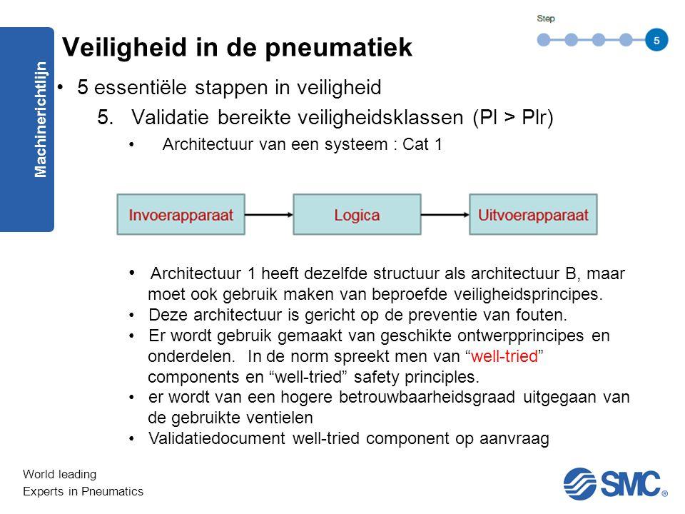 World leading Experts in Pneumatics 5 essentiële stappen in veiligheid 5.Validatie bereikte veiligheidsklassen (Pl > Plr) Architectuur van een systeem : Cat 1 Machinerichtlijn Veiligheid in de pneumatiek Architectuur 1 heeft dezelfde structuur als architectuur B, maar moet ook gebruik maken van beproefde veiligheidsprincipes.