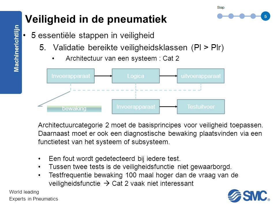 World leading Experts in Pneumatics 5 essentiële stappen in veiligheid 5.Validatie bereikte veiligheidsklassen (Pl > Plr) Architectuur van een systeem : Cat 2 Machinerichtlijn Veiligheid in de pneumatiek Architectuurcategorie 2 moet de basisprincipes voor veiligheid toepassen.