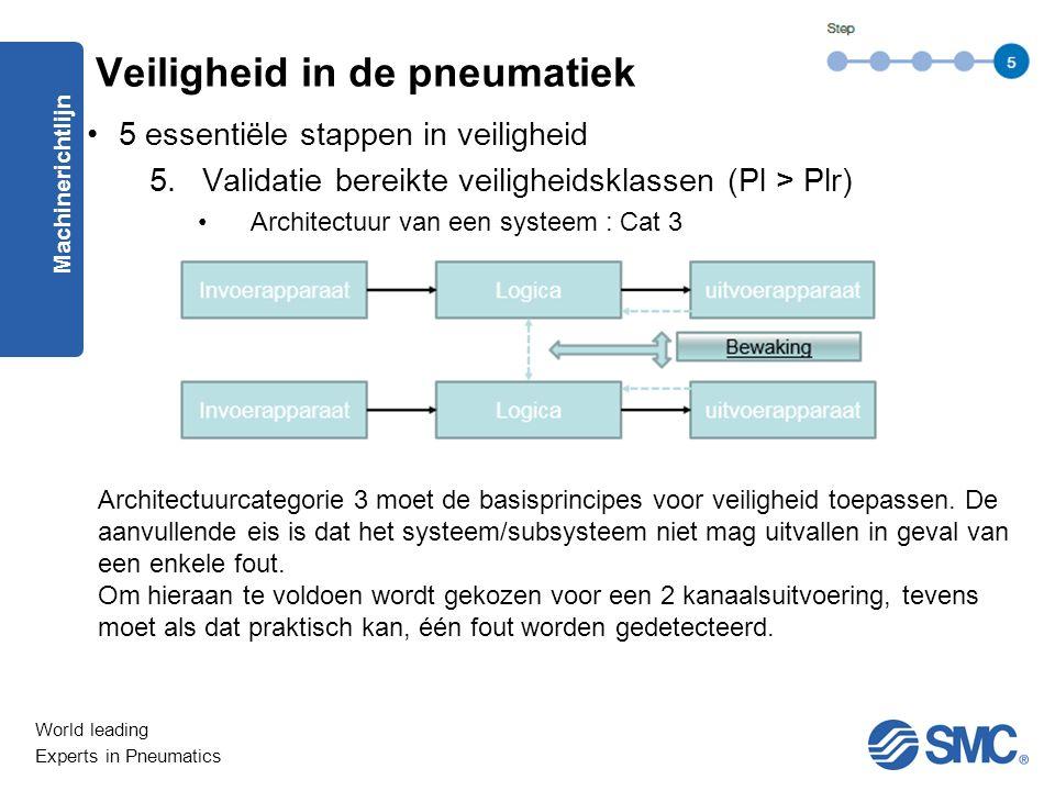 World leading Experts in Pneumatics 5 essentiële stappen in veiligheid 5.Validatie bereikte veiligheidsklassen (Pl > Plr) Architectuur van een systeem : Cat 3 Machinerichtlijn Veiligheid in de pneumatiek Architectuurcategorie 3 moet de basisprincipes voor veiligheid toepassen.