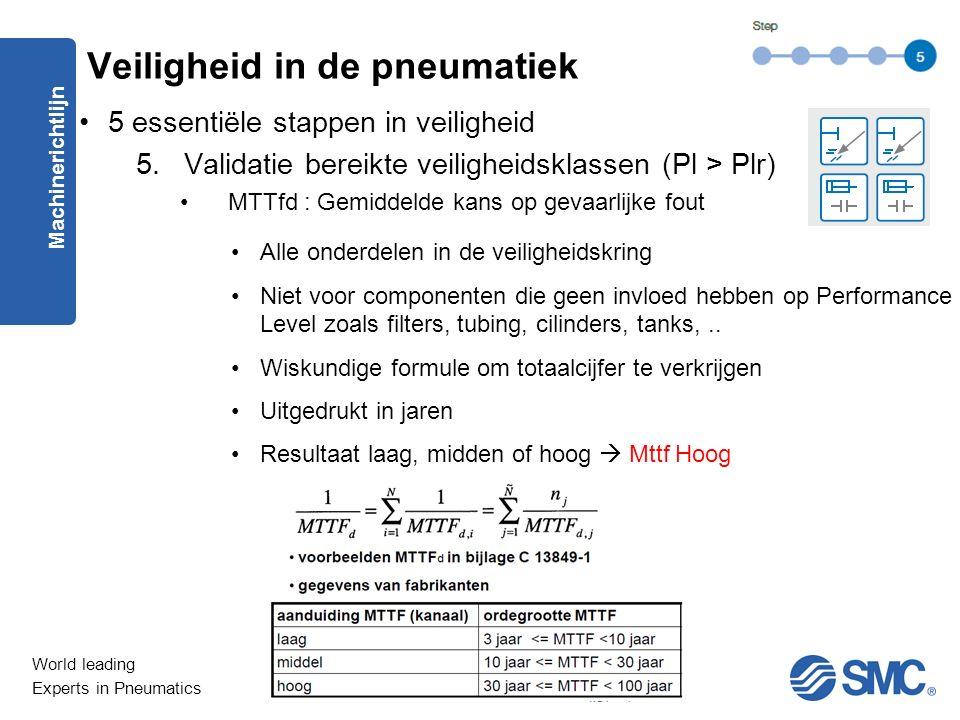 World leading Experts in Pneumatics 5 essentiële stappen in veiligheid 5.Validatie bereikte veiligheidsklassen (Pl > Plr) MTTfd : Gemiddelde kans op gevaarlijke fout Machinerichtlijn Veiligheid in de pneumatiek Alle onderdelen in de veiligheidskring Niet voor componenten die geen invloed hebben op Performance Level zoals filters, tubing, cilinders, tanks,..