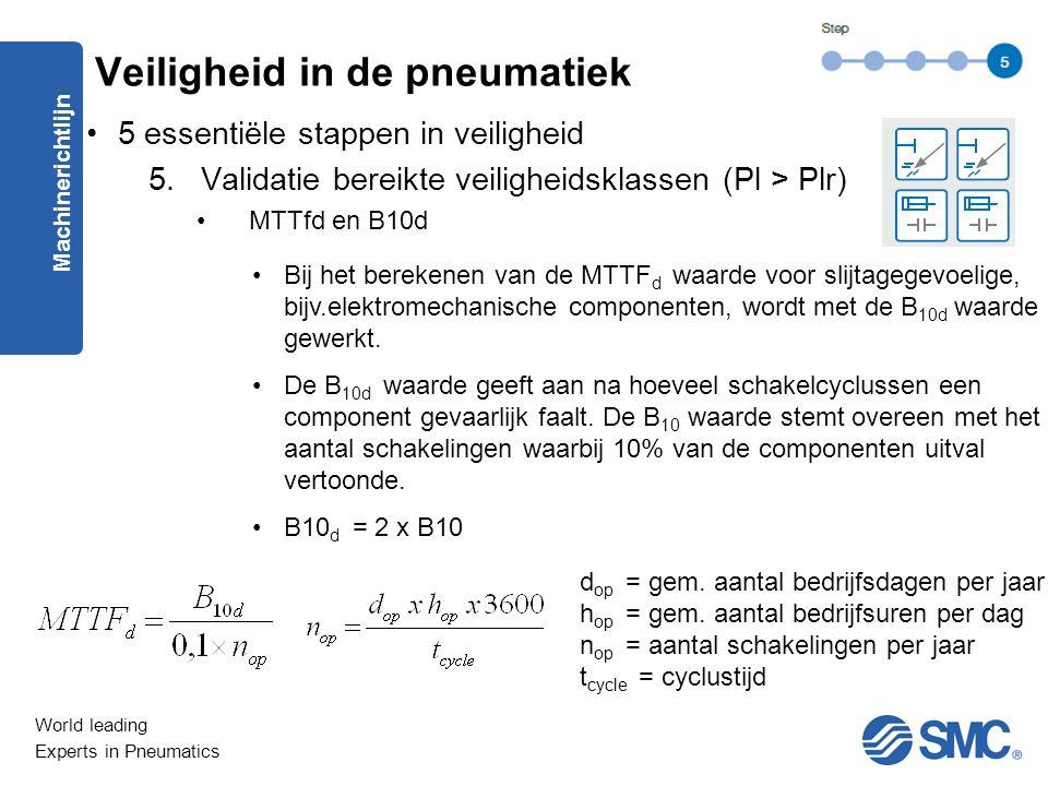 World leading Experts in Pneumatics 5 essentiële stappen in veiligheid 5.Validatie bereikte veiligheidsklassen (Pl > Plr) MTTfd en B10d Machinerichtlijn Veiligheid in de pneumatiek Bij het berekenen van de MTTF d waarde voor slijtagegevoelige, bijv.elektromechanische componenten, wordt met de B 10d waarde gewerkt.