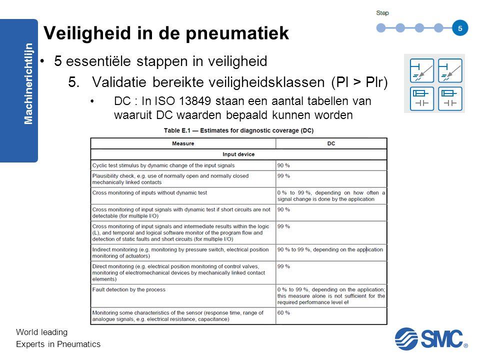 World leading Experts in Pneumatics 5 essentiële stappen in veiligheid 5.Validatie bereikte veiligheidsklassen (Pl > Plr) DC : In ISO 13849 staan een aantal tabellen van waaruit DC waarden bepaald kunnen worden Machinerichtlijn Veiligheid in de pneumatiek