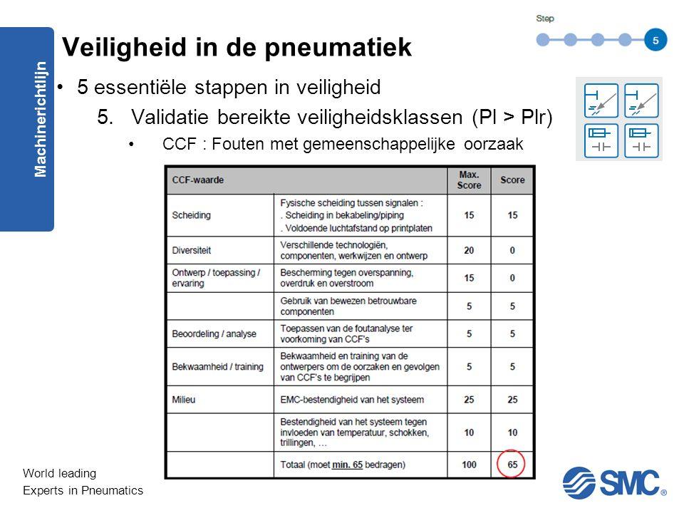 World leading Experts in Pneumatics 5 essentiële stappen in veiligheid 5.Validatie bereikte veiligheidsklassen (Pl > Plr) CCF : Fouten met gemeenschappelijke oorzaak Machinerichtlijn Veiligheid in de pneumatiek