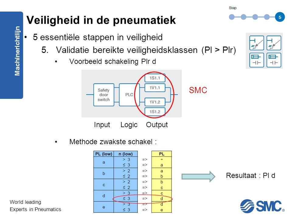World leading Experts in Pneumatics 5 essentiële stappen in veiligheid 5.Validatie bereikte veiligheidsklassen (Pl > Plr) Voorbeeld schakeling Plr d Methode zwakste schakel : Machinerichtlijn Veiligheid in de pneumatiek SMC Input Logic Output Resultaat : Pl d